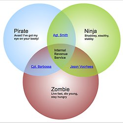 Gephi an open source graph visualization and manipulation software venn templates and venn diagram software free and no ccuart Choice Image