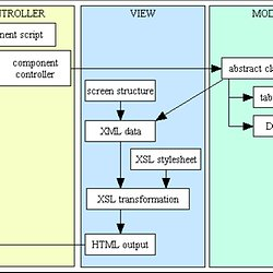 Write your own php mvc framework part 1 pearltrees the model view controller mvc design pattern for php ccuart Choice Image