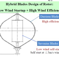 Making a simple Savonius wind turbine | Pearltrees