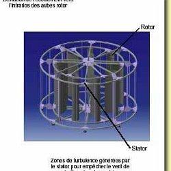 fabriquer eolienne verticale pour particulier. Black Bedroom Furniture Sets. Home Design Ideas