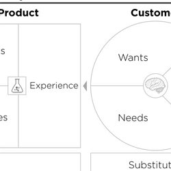 the customer value map v 0 8 now called value proposition canvas