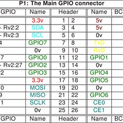 Adafruits raspberry pi lesson 4 gpio setup pearltrees greentooth Image collections