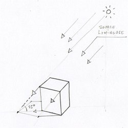 Comment dessiner des ombres