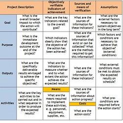 Logical Framework Template. chapter 2 other models for promoting ...