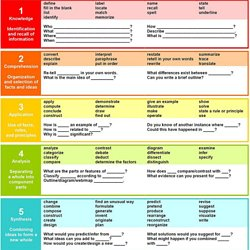 25 Question Stems Framed Around Bloom's Taxonomy | Pearltrees