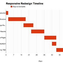 Gantt pearltrees how to create a simple gantt chart with google sheets ccuart Images