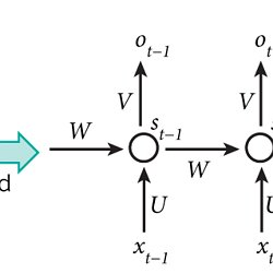 The Unreasonable Effectiveness of Recurrent Neural Networks