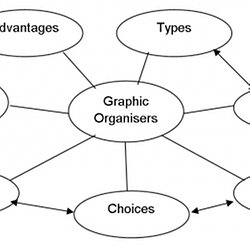 graphic organizers - free printable worksheets and blank charts, Powerpoint templates