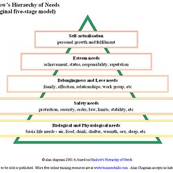 Abraham maslows hierarchy of needs and diagrams of maslows abraham maslows hierarchy of needs and diagrams of ccuart Images