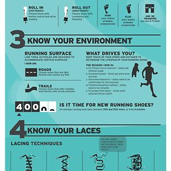 8285818583b Running Shoes Infographic  How to Choose the Right Running Shoes for ...