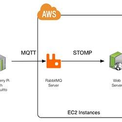 An Open Source MQTT v3 1 Broker | Pearltrees