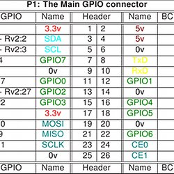 raspberry pi gpio pins and python pearltrees rh pearltrees com Python Sample Code Python Sample Code