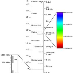 Simple harmonic and non harmonic motion pearltrees electromagnetic spectrum ccuart Images