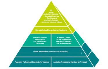aitsl professional standards proficient pdf