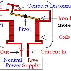 science revision pearltreesgcse physics electromagnetism how does a residual current circuit breaker\u2026