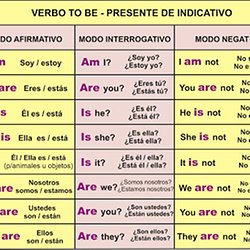 Aprender Ingles (Verbo To Be) | Pearltrees