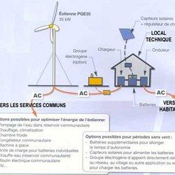 HabiterAutrement   Répertoir Technologies éoliennes