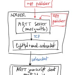 An Open Source MQTT v3 1 Broker | Pearltrees