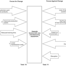 Lewins change management model change management training from force field analysis decision making skills from mindtools ccuart Choice Image