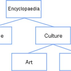 Yed graph editor pearltrees tree structure seed use cases ccuart Images