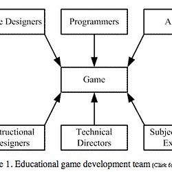 Game Theory Game Design Processes Pearltrees - Game design theory