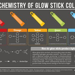 Dynamic periodic table pearltrees the chemistry of glow sticks urtaz Image collections