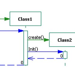 Sequence Diagram | Pearltrees