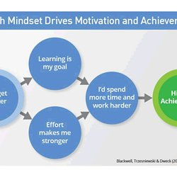 Carol Dweck Revisits Growth Mindset >> Carol Dweck A Study On Praise And Mindsets Pearltrees