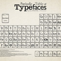 Latex tutorials pearltrees periodic table of typefaces on the behance network urtaz Image collections