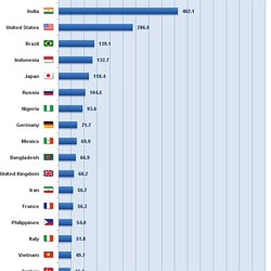 Top Ten Internet Languages World Internet Statistics Pearltrees - Top 20 languages in the world