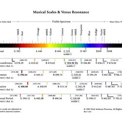 Planetary Harmonics Neuro Biological Resonances