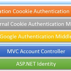 Authentication - ASP Net & MVC | Pearltrees