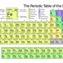 Elementswlonk pearltrees four new elements added to the periodic table urtaz Images