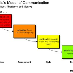 Communication models pearltrees ccuart Gallery