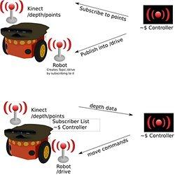 KinectHacks net   Pearltrees