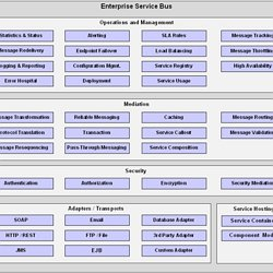Enterprise Service Bus | Pearltrees