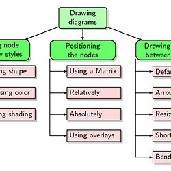 Tree diagrams pearltrees work breakdown structures aka wbs diagrams ccuart Image collections