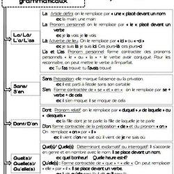 La Conjugaison Des Verbes Francais Pearltrees