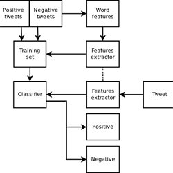 Twitter sentiment analysis using Python and NLTK | Pearltrees